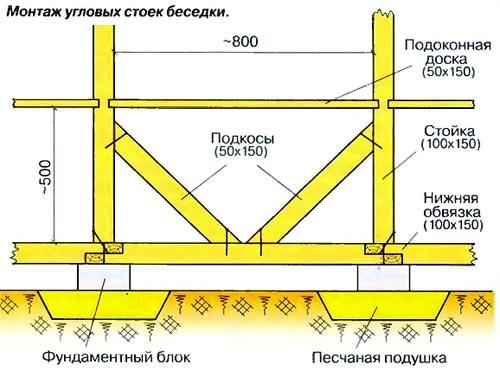 Боковая проекция основания