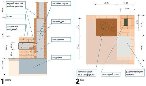 Чертежи беседки с мангалом из кирпича и правильно спроектированным дымоходом