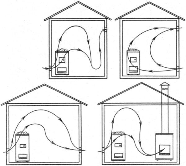 Четыре распространенных схемы вентиляции в парилке.