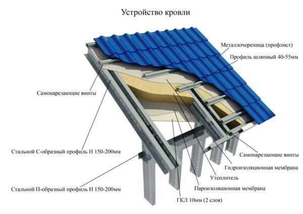 Дачные металлические беседки имеют многослойную крышу.