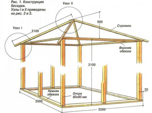 Демонстрируется конструкция беседки сверху и снизу.
