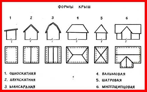 Демонстрируются распространенные формы крыш.