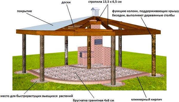 Элементы навеса типа «Патио»