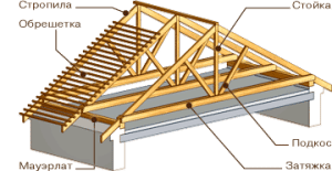 Элементы стропильной системы двухскатной крыши