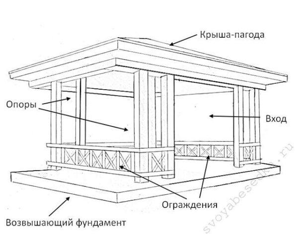 Эскиз будущей постройки пригодится для монтажных работ