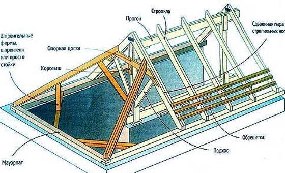 Эскиз стропильной системы полувальмовой крыши