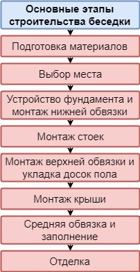Этапы строительства беседки
