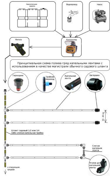 Использование стандартного устройства из магазина, схема сборки