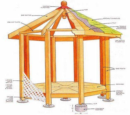 Инструкция по строительству и чертежи как построить беседку заметно усложняются, если выбрана шести или восьмигранная беседка, да ещё со сложной многослойной крышей («В»)