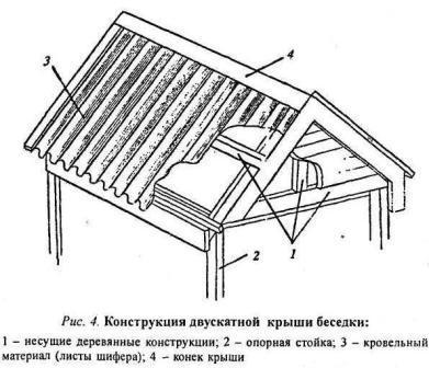 Конструкция крыши беседки с двумя разносторонними скатами.