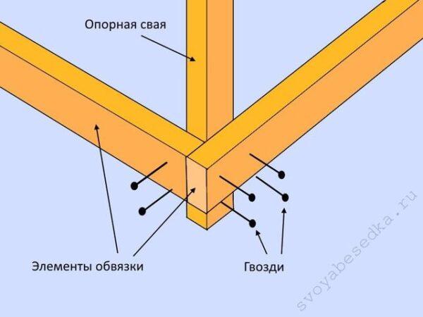 На схеме показано, что элементы обвязки можно закрепить с внешней стороны опоры