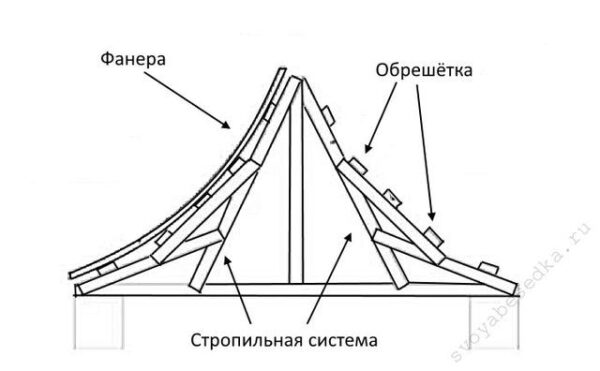 Набросанный на бумаге чертеж облегчит строительство крыши