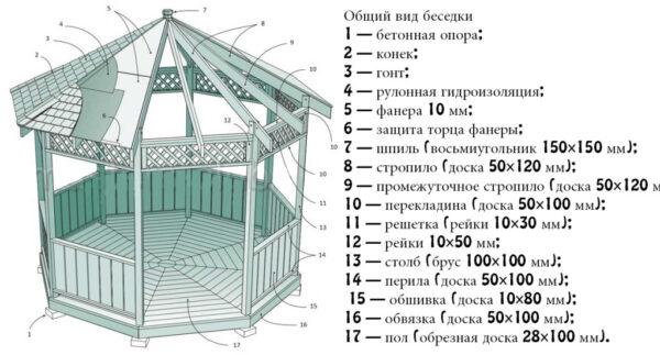 Подборка материалов для деревянной конструкции.