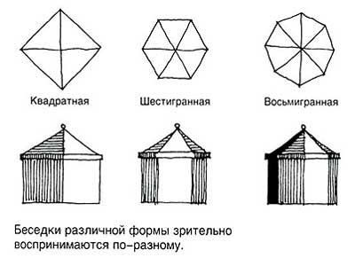 Представлены наиболее популярные формы.