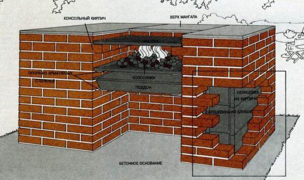 Примерная конструкция простого мангала