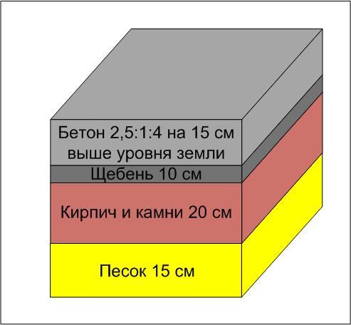 Примерная схема фундамента