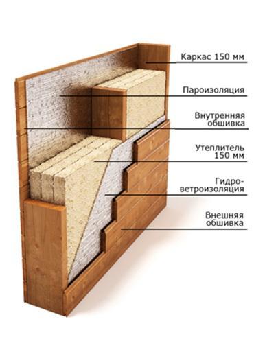 Принцип утепления сооружения: схематическое изображение