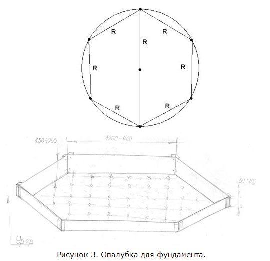 Разметка и установка опалубки для фундамента