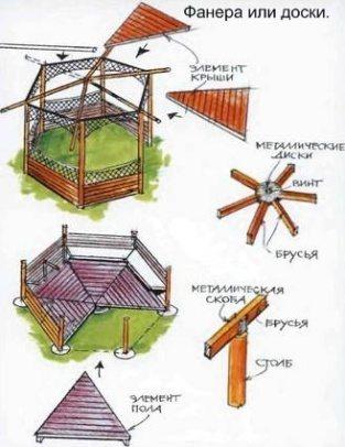 Схема деревянной шестиугольной беседки.