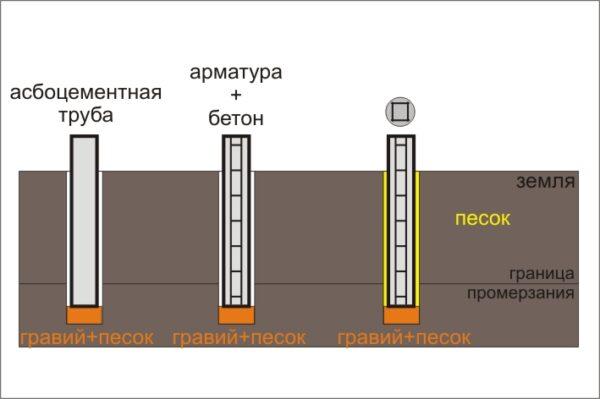 Схема фундаментных столбов с использованием асбоцементных труб.