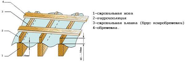 Схема каркаса для монтажа кровли