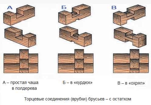 Схема крепления профилированного бруса
