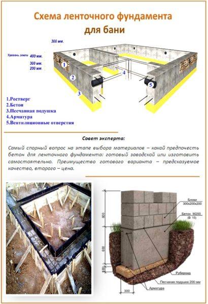 Схема ленточного фундамента для бани.