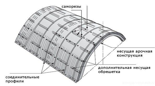 Схема монтажа обшивки