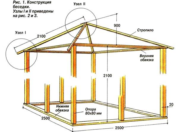 Схема простейшей беседки шале