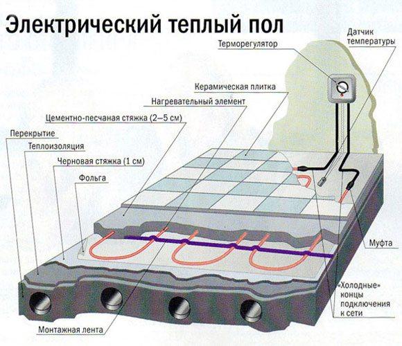 Схема укладки греющего кабеля.