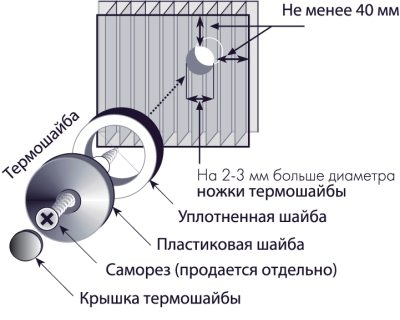 Схема установки самореза