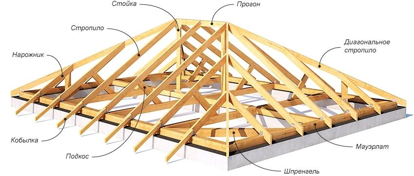 четырехскатная крыша конструкция