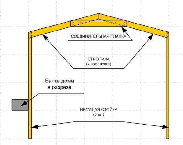 Схема устройства навеса с двускатной крышей