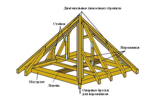 Схема устройства шатровой крыши