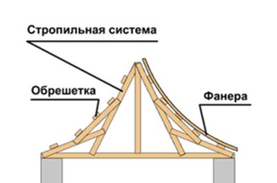 Схема устройства стропильной системы китайской крыши