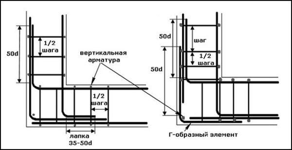 Схема вязки арматурной клетки на углах ленточного фундамента.