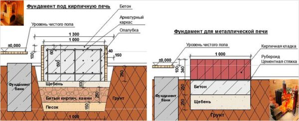 Схемы обустройства фундамента под кирпичную и металлическую печи для бани.