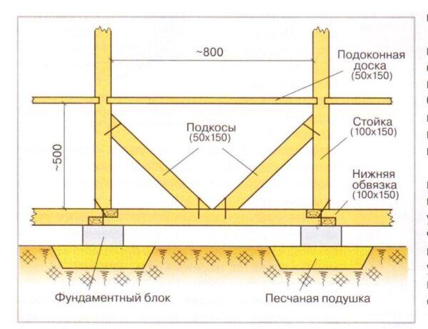 Средняя обвязка выполняет функцию перил и одновременно обеспечивает дополнительную жёсткость всей конструкции