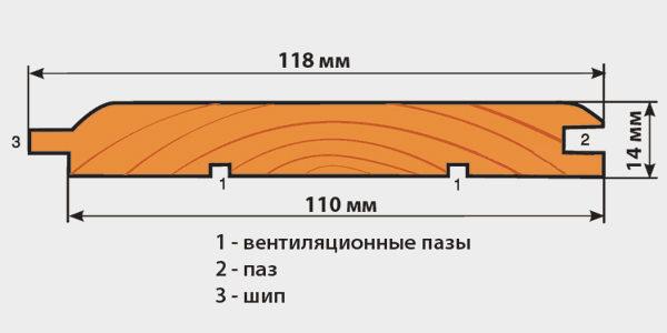 Стандартные размеры вагонки с торца.
