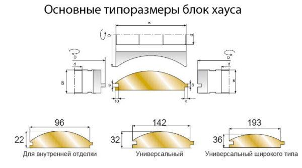 Существует несколько ходовых типоразмеров планок «Блокхаус».