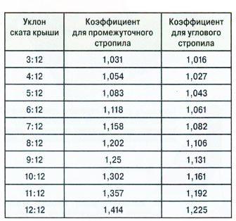 Таблица коэффициентов, помогающая рассчитать элементы стропильной системы.