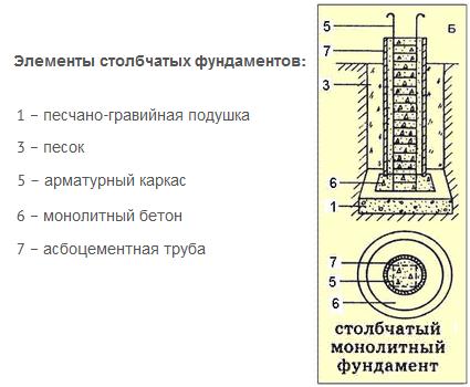 Устройство столбчатого фундамента из асбестоцементной трубы.