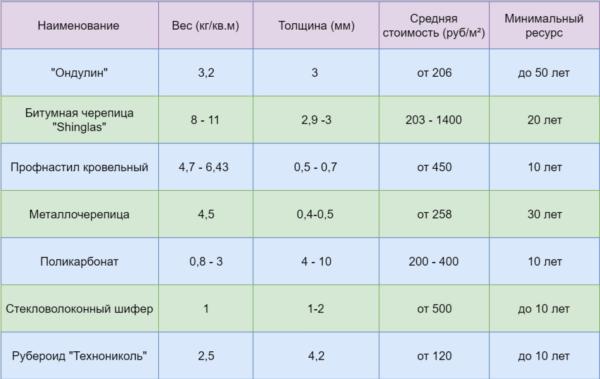 В таблице показаны сравнительные характеристики кровельных покрытий