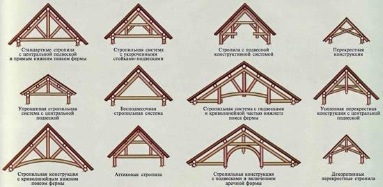 Вариации различных стропильных систем для беседки с плоской крышей, имеющей два ската