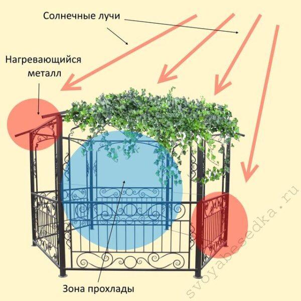 Защищённая лиственным покровом железная беседка не нагревается на солнце
