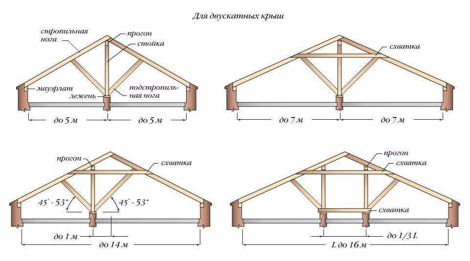 Чертежи двускатных крыш для