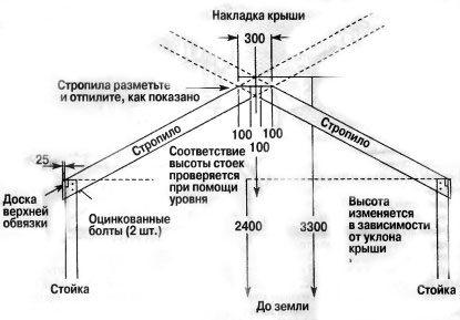 Изображение стропильной системы