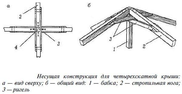 Сделать четырехскатную крышу своими руками