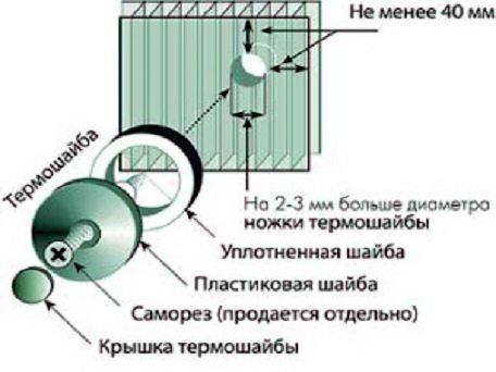 Монтаж поликарбоната на термошайбы
