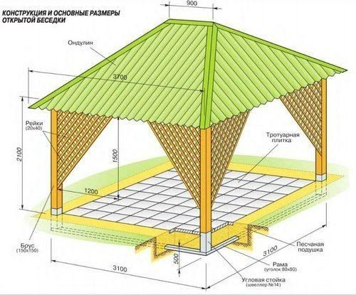 На фото конструкция открытого сооружения.